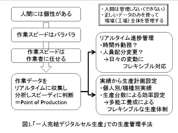 図1 「一人完結デジタルセル生産」での生産管理手法