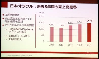 日本オラクルの売上高推移