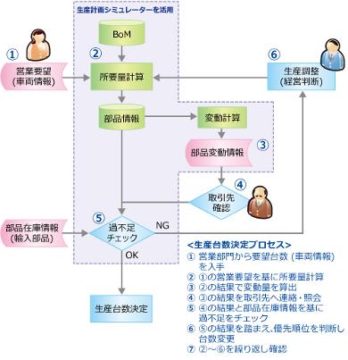 新システムによる業務フロー図