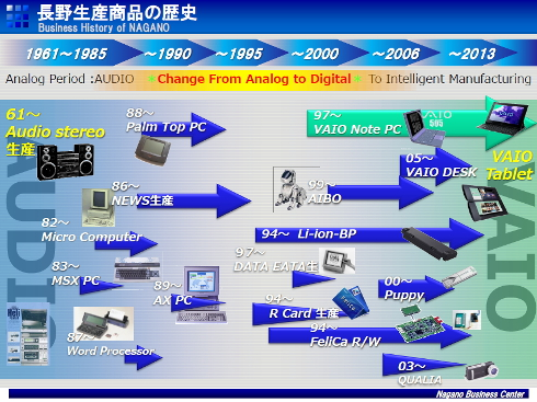 長野生産商品の歴史