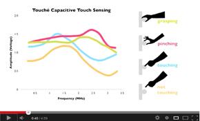 つかむ、つまむ、指で触るなどのプロファイルを学習する