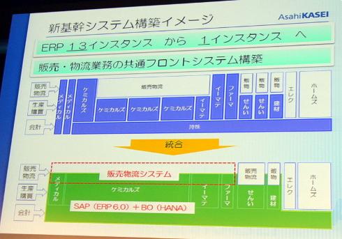 新基幹システムの構築イメージ
