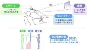 HUDユニットの映像投影の仕組み
