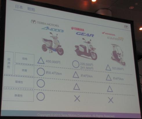 競合他社の業務用二輪車との比較