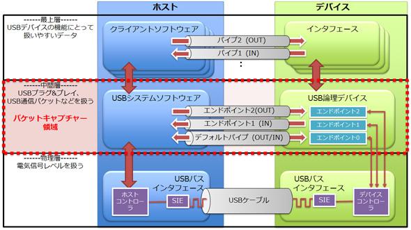 USB通信モデル