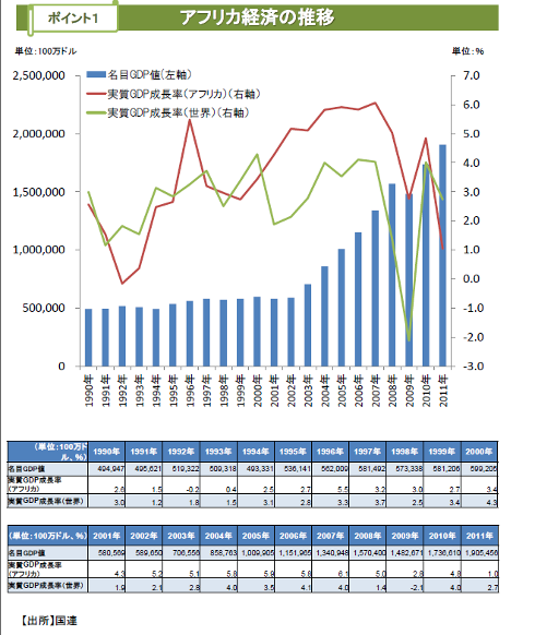 アフリカ経済の推移