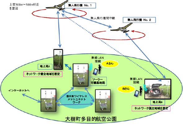 実験システムの基本構成