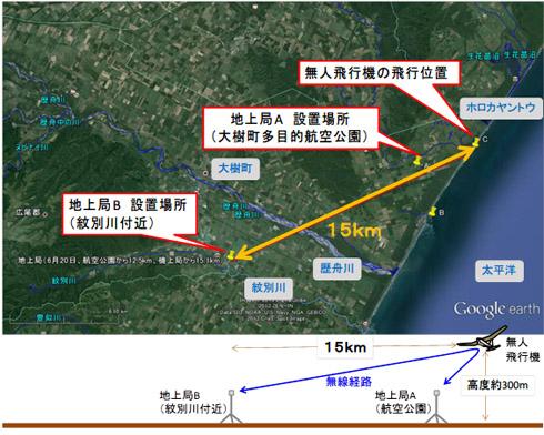 長距離通信実験における無人飛行機と地上局の位置関係
