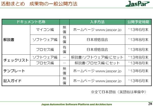 JasParが公開するISO 26262関連の活動成果