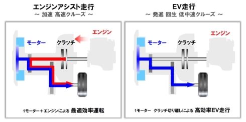 「i-DCD」の走行状態に合わせた制御