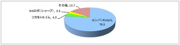 「お掃除ロボット」購入ブランド割合