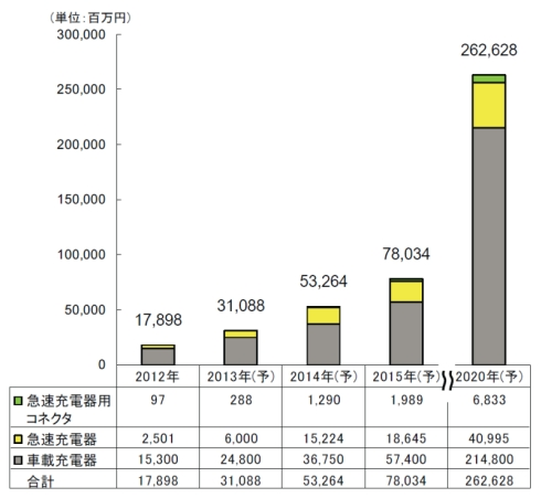 EV/PHEV用充電システムの市場規模推移と予測
