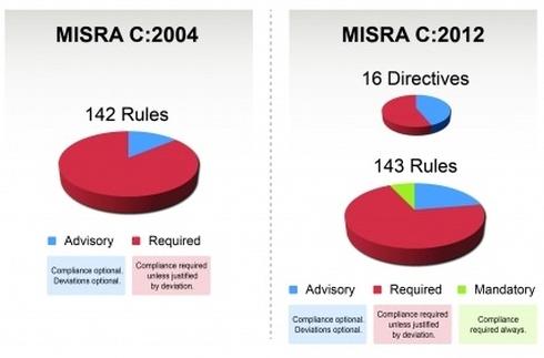 MISRA C:2004とMISRA C:2012の比較