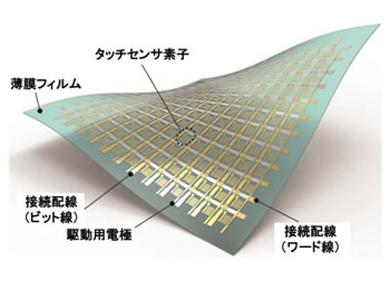 柔らかいタッチセンサーシステムの構成