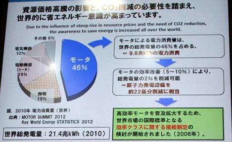 モーターによる電力需要は全体の46%を占める