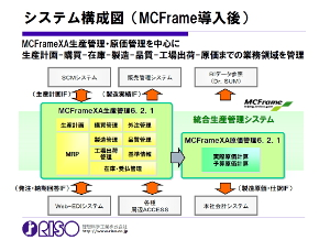 導入後のシステム構成図