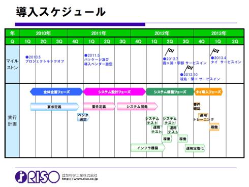 新生産管理システムの導入スケジュール