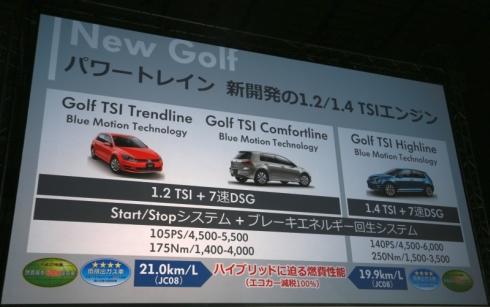 国内向け「ゴルフ7」では、排気量が1.2lと1.4lのTSIエンジンが用意された
