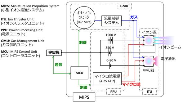 MIPSの構成図