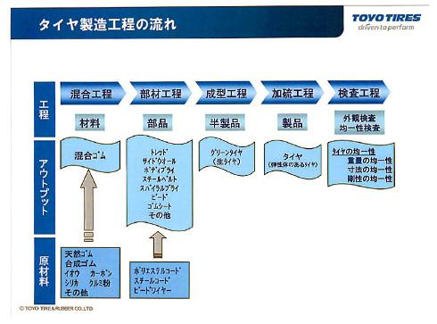 タイヤ製造工程の流れ タイヤ製造工程の流れ(クリックで拡大) 従来型のタイヤ製造方式の課題 ..