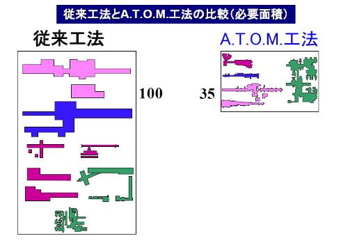 従来工法と新工法の製造機械の設置面積比較