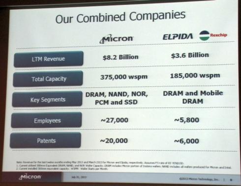 直近12カ月のマイクロンとエルピーダの企業指標