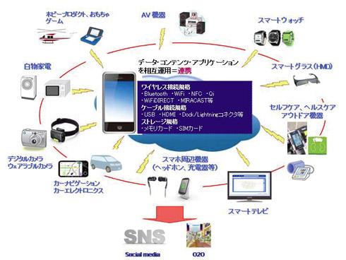 スマートフォン連携の概念図