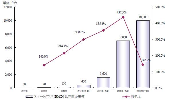 スマートグラス(HMD)世界市場規模推移