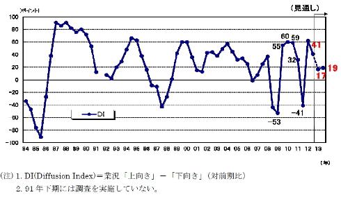 日系企業動向調査「DI」の推移