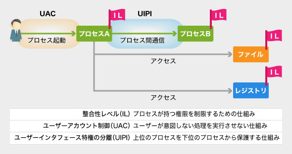 アクセス制限のための機能追加(IL、UAC、UIPI)