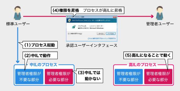 ユーザーアカウント制御(UAC)の動作