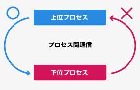 ユーザーインタフェース特権の分離(UIPI)