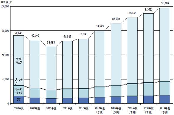 RFIDシステム国内市場規模推移・予測