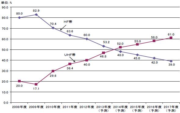 RFIDタグ国内出荷数量のHF帯/UHF帯別構成比推移・予測