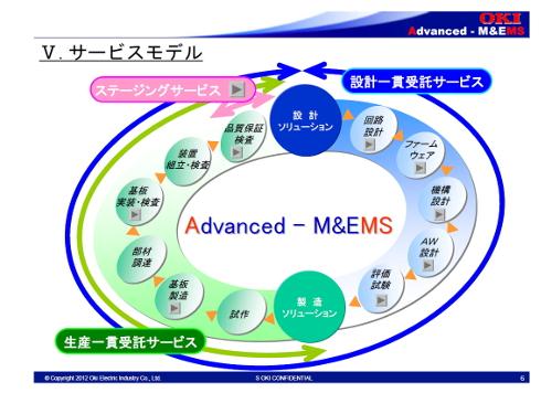 「Advanced - M&EMS」のサービスモデル