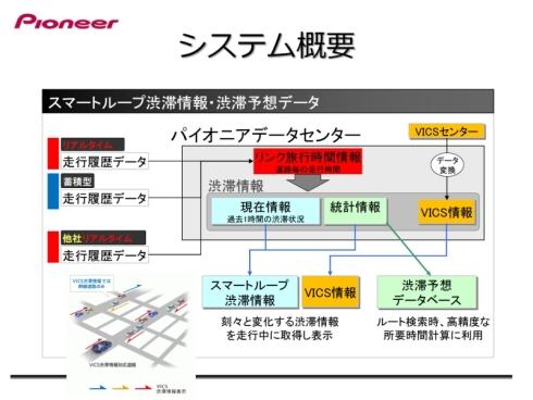「スマートループ」における渋滞情報や渋滞予測のシステム構成