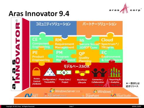 Aras Innovatorの構成