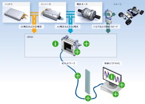 「eDrive」のシステム構成