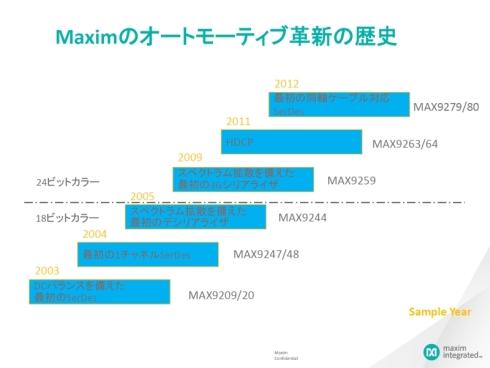 マキシムが投入してきた車載対応SERDES IC