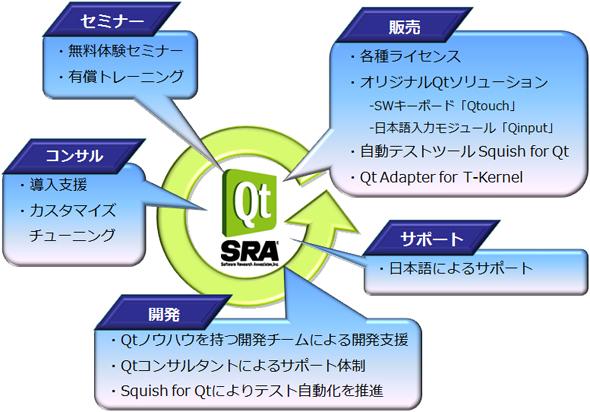 SRAが提供するサービス