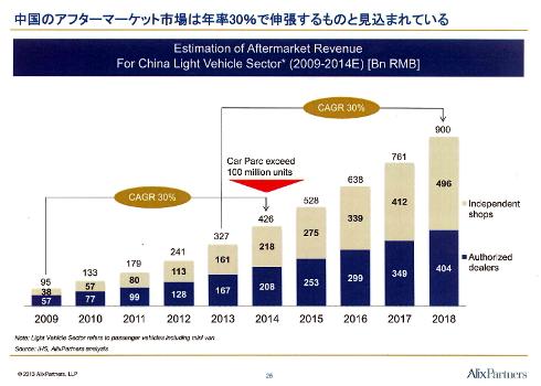 中国のアフターマーケット市場推移