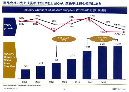 中国自動車部品市場推移