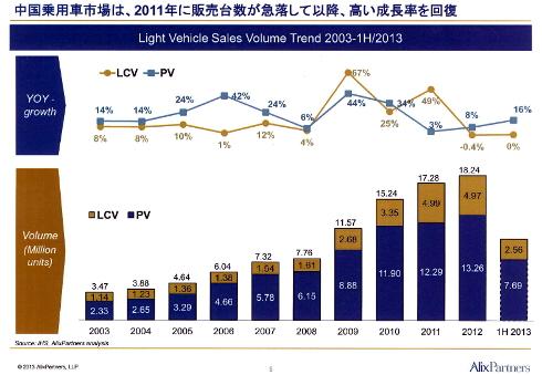 中国乗用車販売台数推移