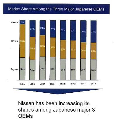 中国市場における日本メーカー3社間の比率推移