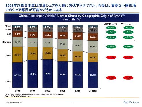 中国市場における自動車メーカーのシェア
