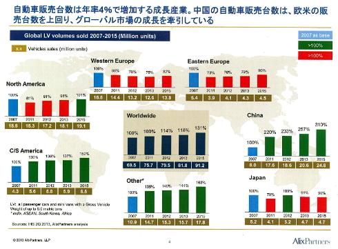 グローバルの自動車販売台数比率推移(2007年の販売台数を100%としたときの比率)