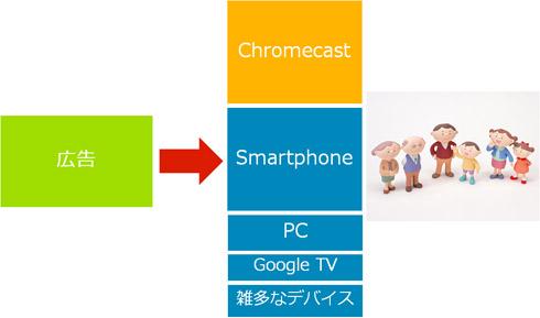 Googleの広告戦略