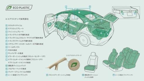 マイナーチェンジした「SAI」における植物由来プラスチックの適用範囲