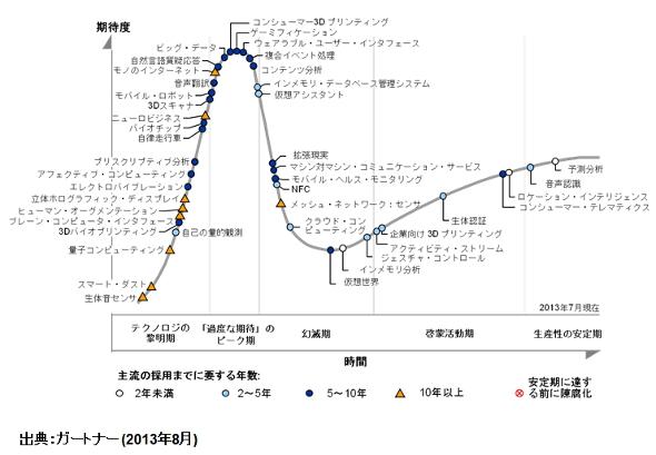先進テクノロジのハイプ・サイクル:2013年