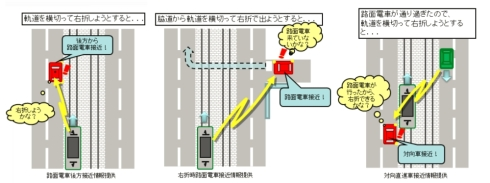 路面電車と自動車の相互通信における自動車のドライバーへの支援事例